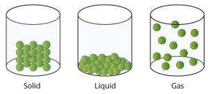 solid liquid gas