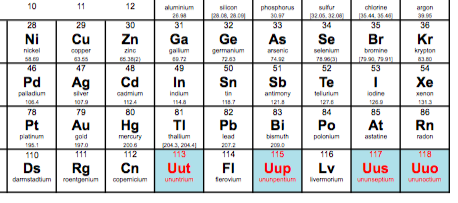 Period 7 is finally filled (image credit, IUPAC)