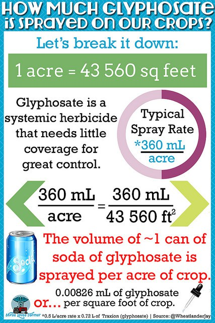 How much glyphosate?