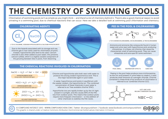 The Chemistry of Swimming Pools (Image: Compound Interest - click for more info)