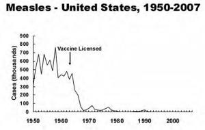 Infection rates dropped enormously in the US after the measles vaccination was introduced.
